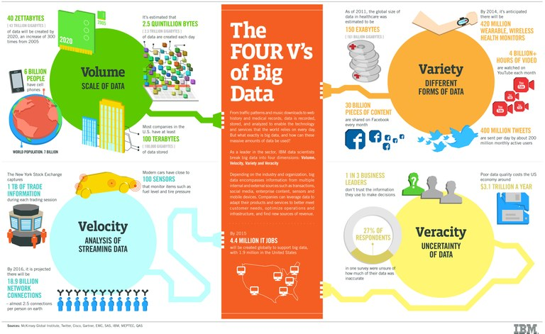 Various features of Big Data