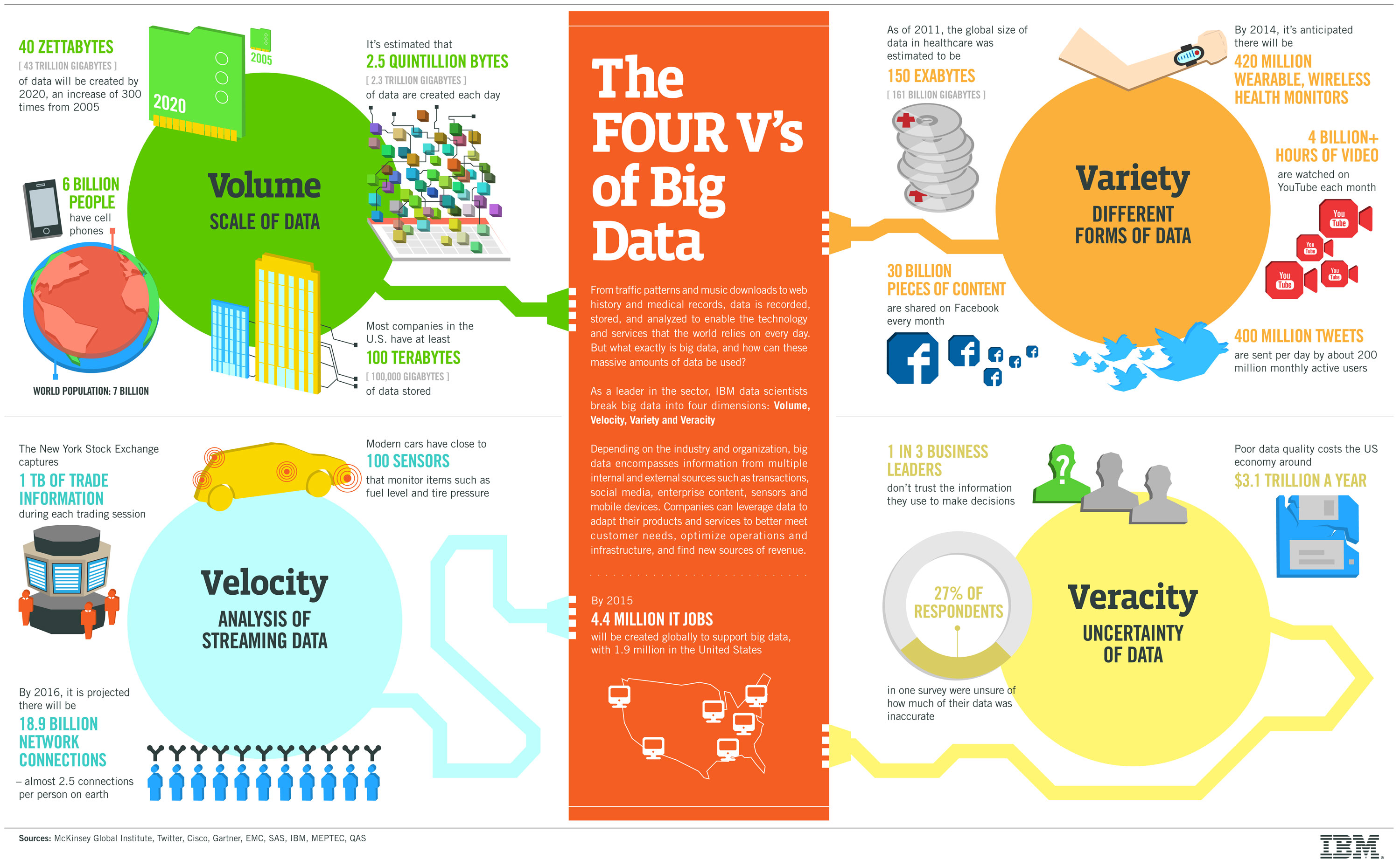 Big Data from IBM point of View